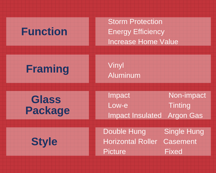 chart outlining customizable EAS window and door solutions