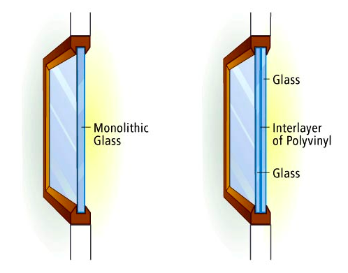 comparison of single pane glass and double glazed glass window