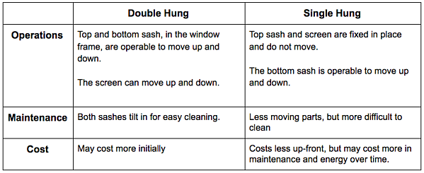 double hung v. single hung window comparison
