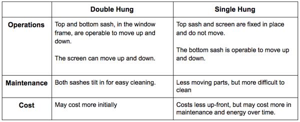 double hung v. single hung window comparison