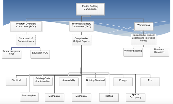 diagram of Florida Building Commission Oversight