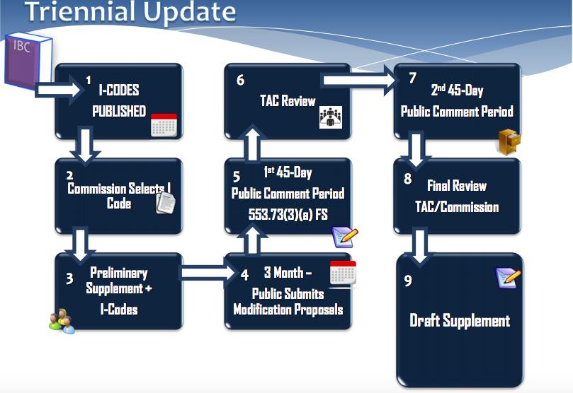 Diagram of Triennial Florida Building Code Update Process